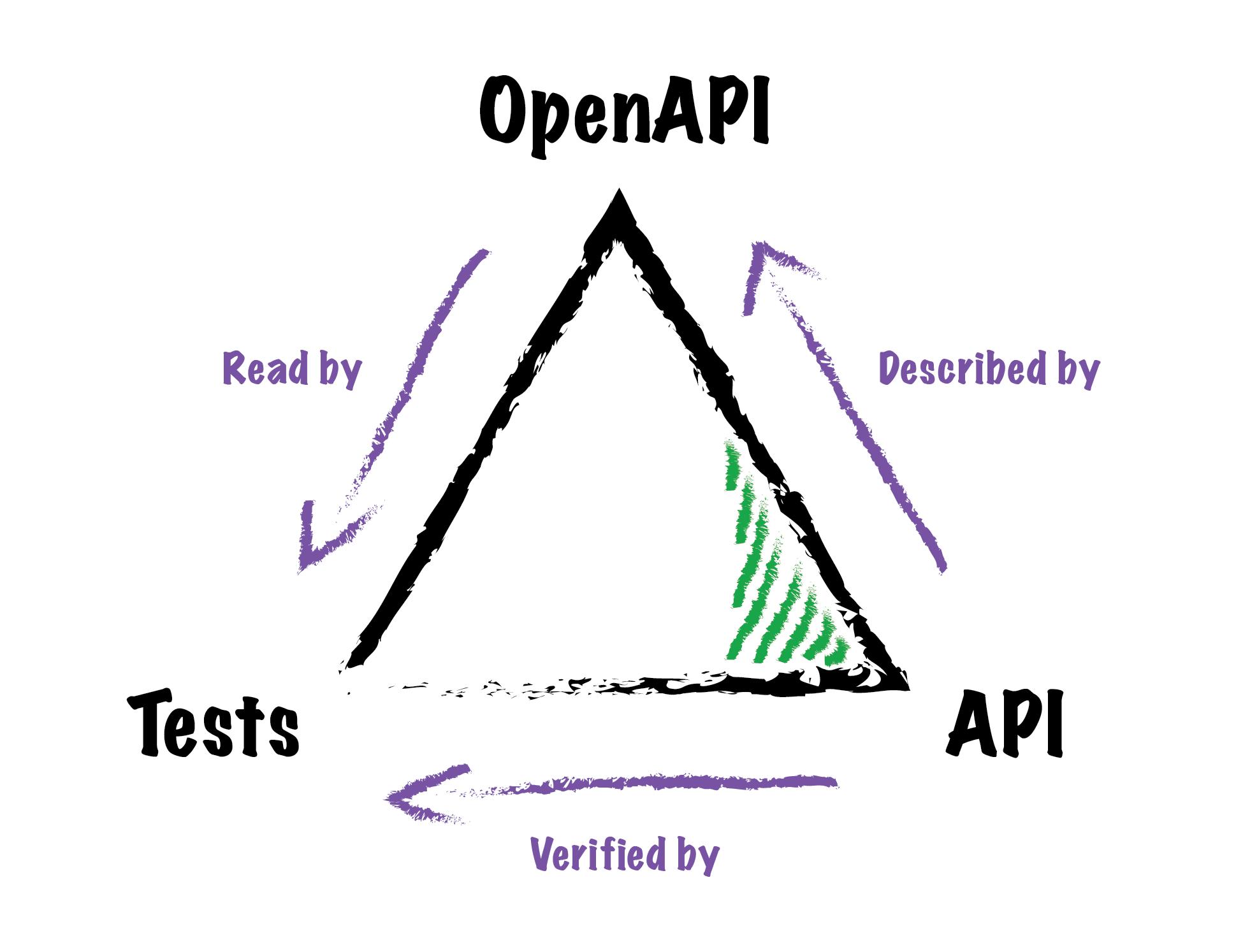 OpenAPI, API and tests relationship